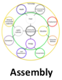 Assembly Blueprint Site