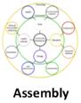 Assembly Blueprint Site